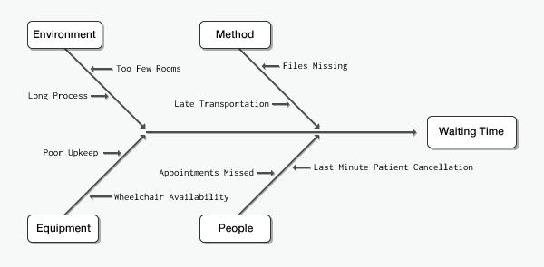 microsoft project network diagram export