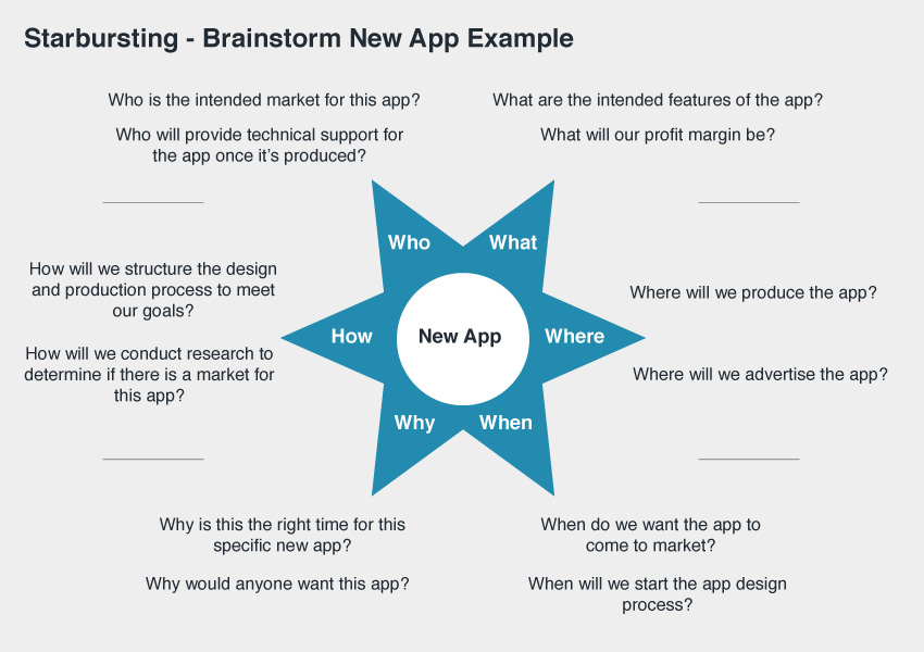 Starbursting How to Use Brainstorming Questions to Evaluate Ideas