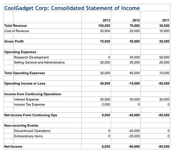 How to Read an Income Statement - Sample Simple Income Statement