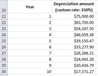 How To Calculate Straight Line Depreciation In Excel 2007 ...