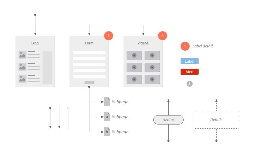 process flowchart conventions