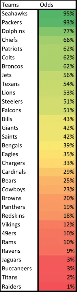 Some Harvard Kid Worked Out An Algorithm To Predict This Coming NFL