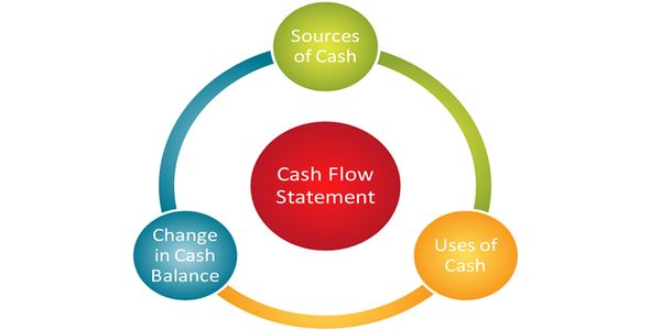 4 Steps to Improve Your Cash Flow Cycle City National Bank