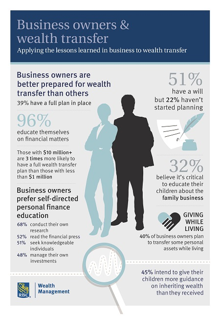 Report High-Net-Worth Business Owners Better Prepared for Wealth