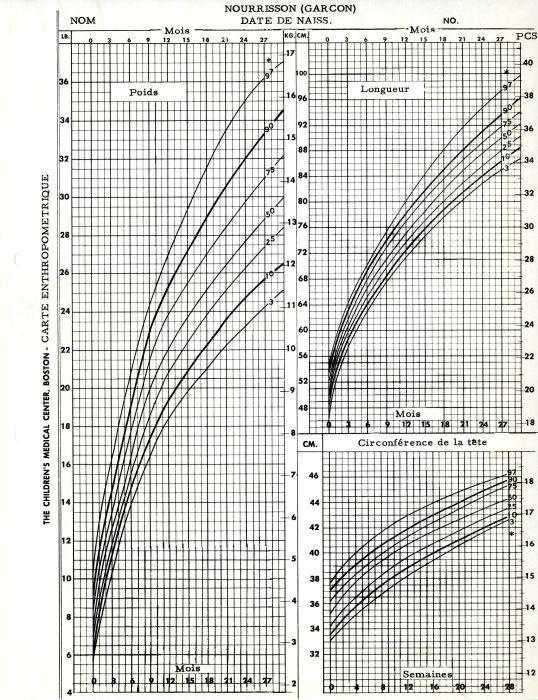 French translation of infant boys anthropometric growth chart - boys growth chart