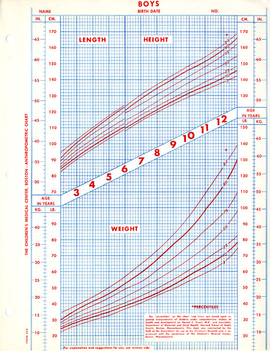 Boys anthropometric growth chart, created with data from the Harvard - boys growth chart