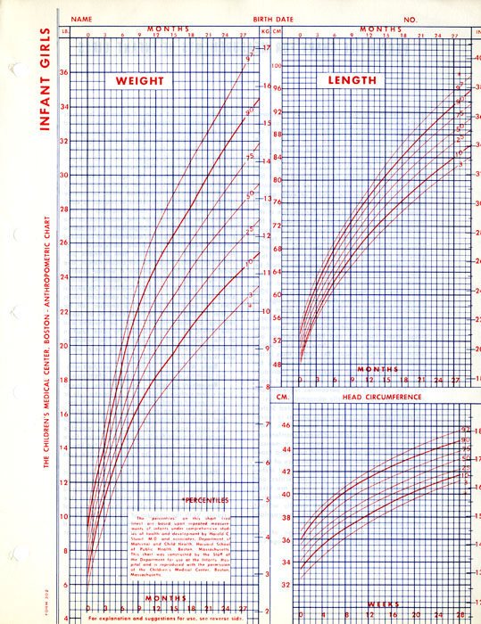 Staff Finds Growth and Development Charts - babies growth chart