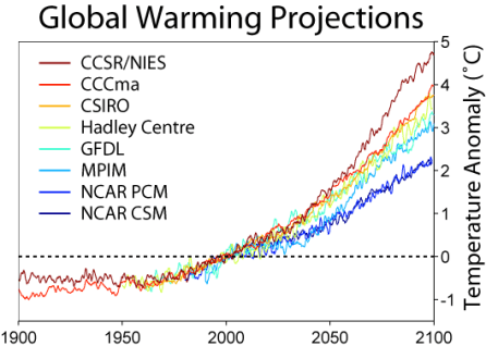 Predictions of Global Climate Models used by the IPCC