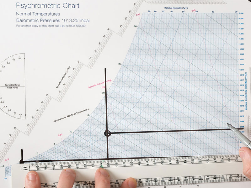 Your Guide to Psychrometric Chart Properties