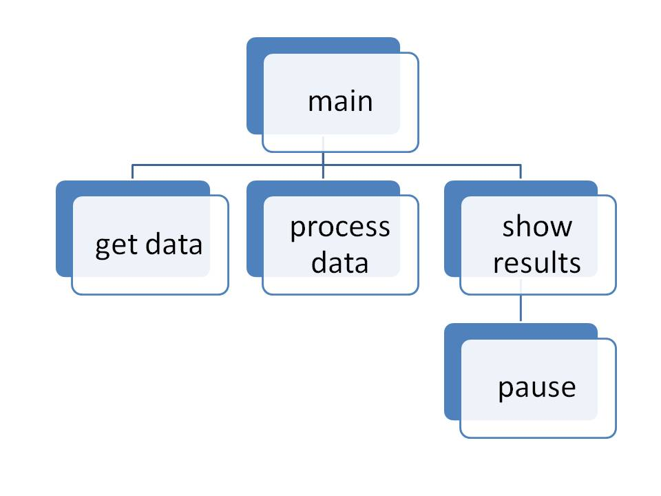 Hierarchy or Structure Chart \u2013 Programming Fundamentals