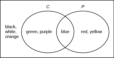 Contingency Tables, Venn Diagrams and Probability Trees