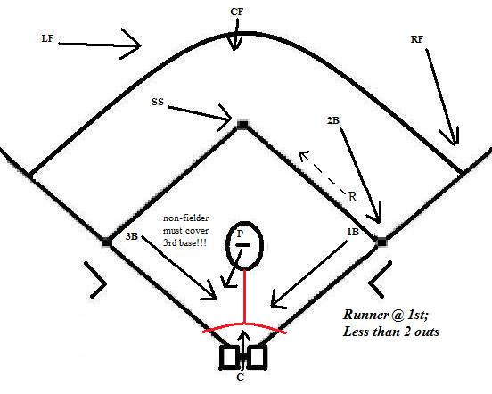 Basic Bunt Coverage #1 Runner at 1st « Coach5150\u0027s Baseball