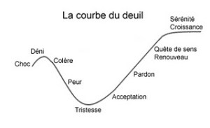courbe_deuil