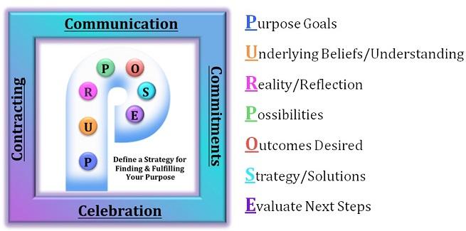 Coaching Model Life Purpose Strategy -