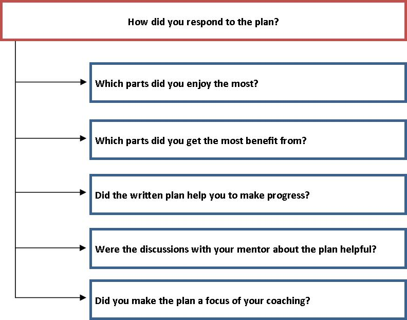 Taking charge of your coach development \u2013 Part 12 Coach Growth