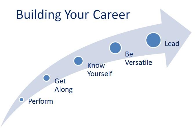 5 Gear Shifts to Accelerate your Career! CoachingForInspiration