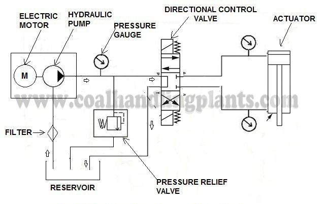 Basic Hydraulic System - Components / Parts,Design  Circuit Diagram