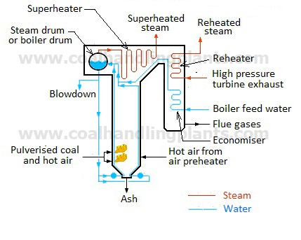Thermal power PlantSteam Power Plant - Layout and Working