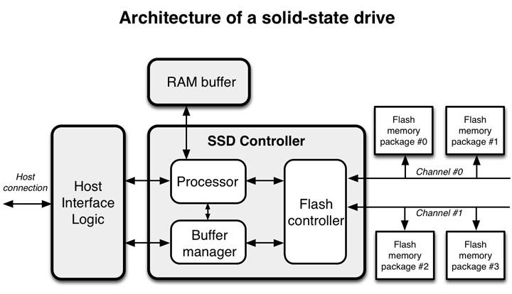 block diagram image of pcie ssd drive