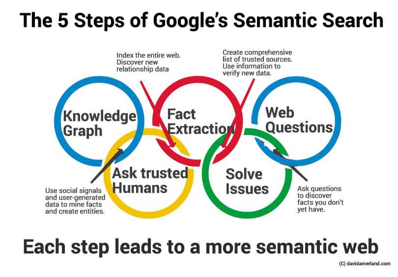 google-semantic-web - Web Development  Technology Resources - semantic web