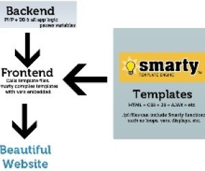 Getting Started With Smarty Template Engine
