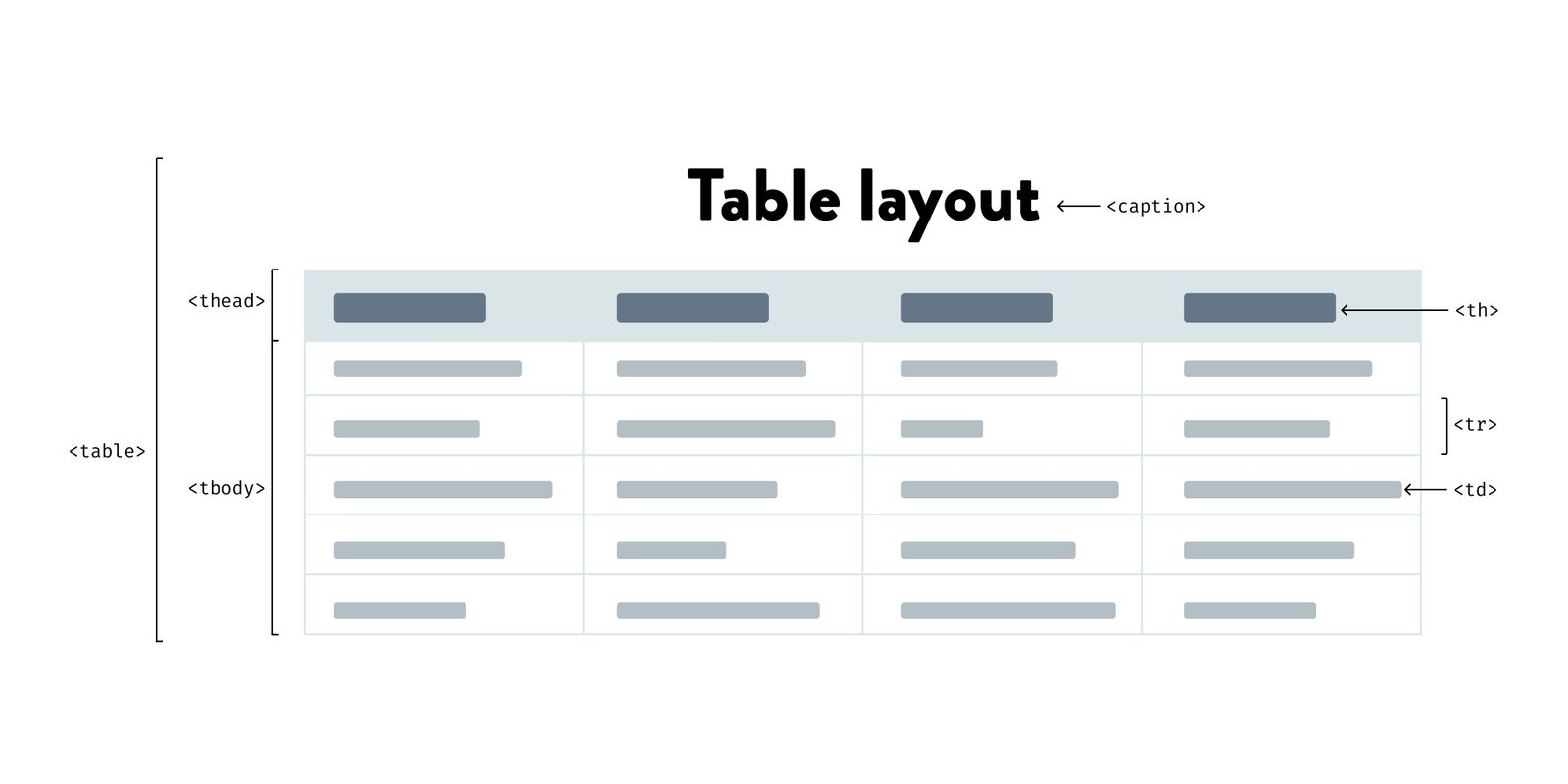 Structure Table How To Build Accessible Html Tables Code Wall