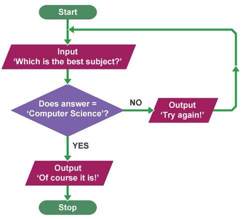 How to TEACH \u201cAlgorithmic Thinking\u201d? Coding In Math Class