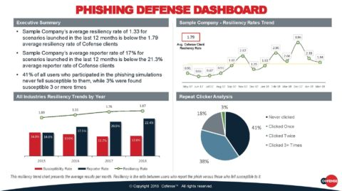 Why Customers Love Our Board Reports on Their Phishing Defense - Cofense