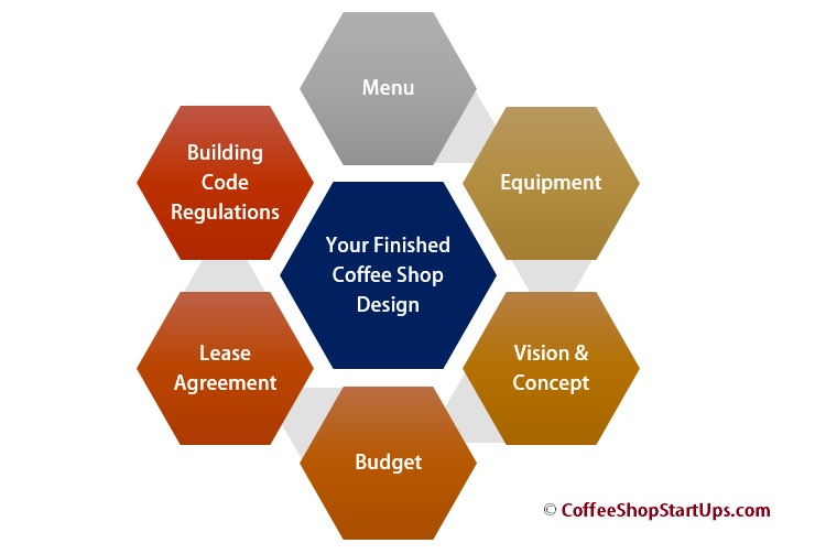 Starting a cafe business plan
