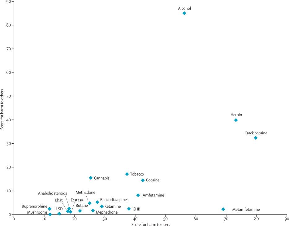 legal classification Cognitive Liberty UK - drug classification chart
