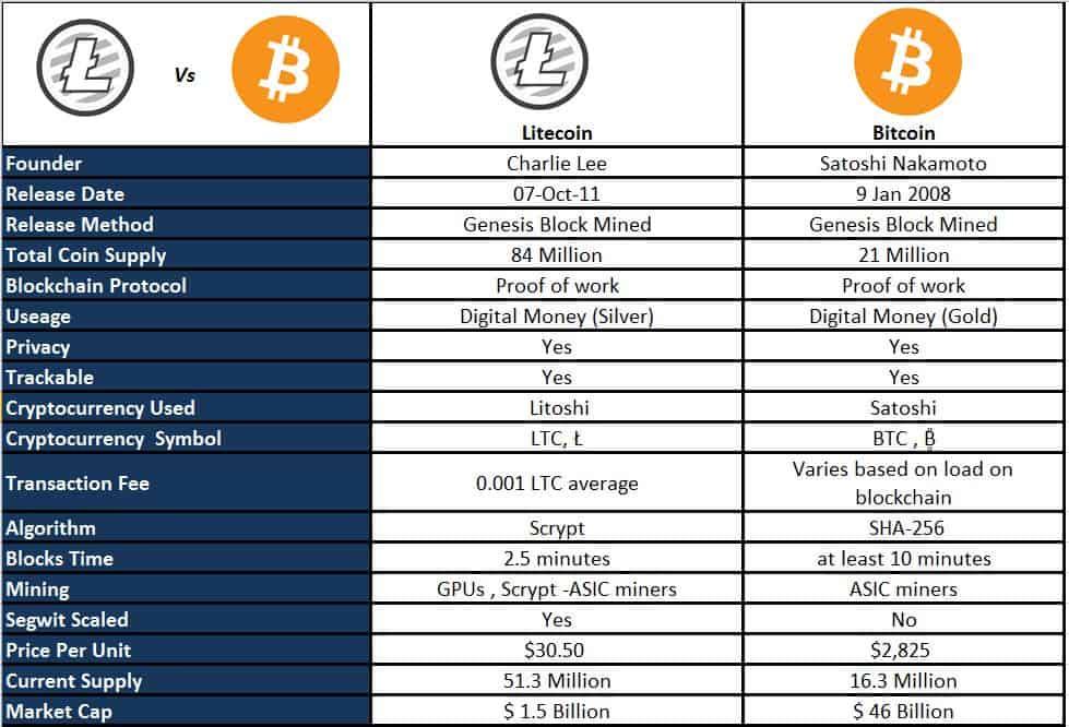 Litecoin To Bitcoin Calculator Cryptocurrency Market Cap