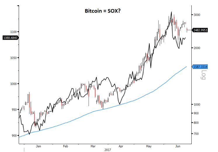There is Similarity Between Bitcoin Price Trend and Chip Stocks