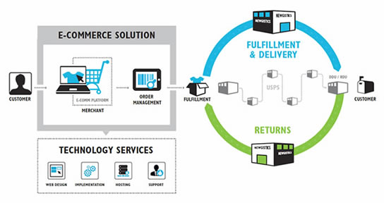 ecommerce workflow
