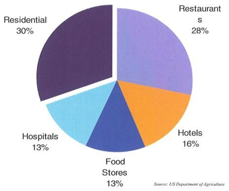Sources of Food Wastage
