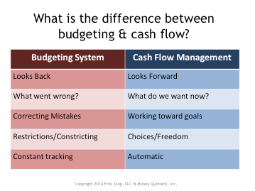 What is the Difference Between Budgeting and Cash Flow? | Collaborative Law Institute of MN
