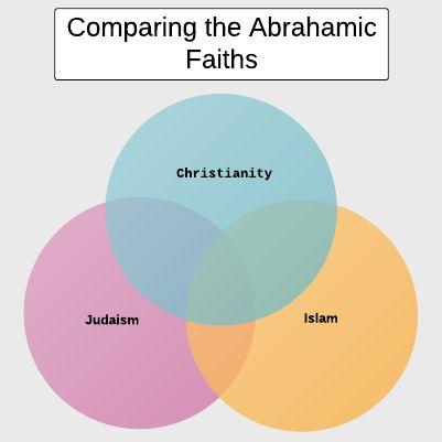 3 Major Religions Venn Diagram - Application Wiring Diagram \u2022