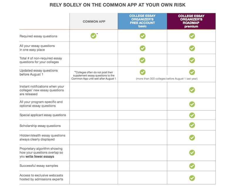 Common Application Common App Essay Writing Help College Essay