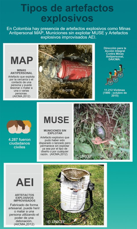 Artefactos explosivos