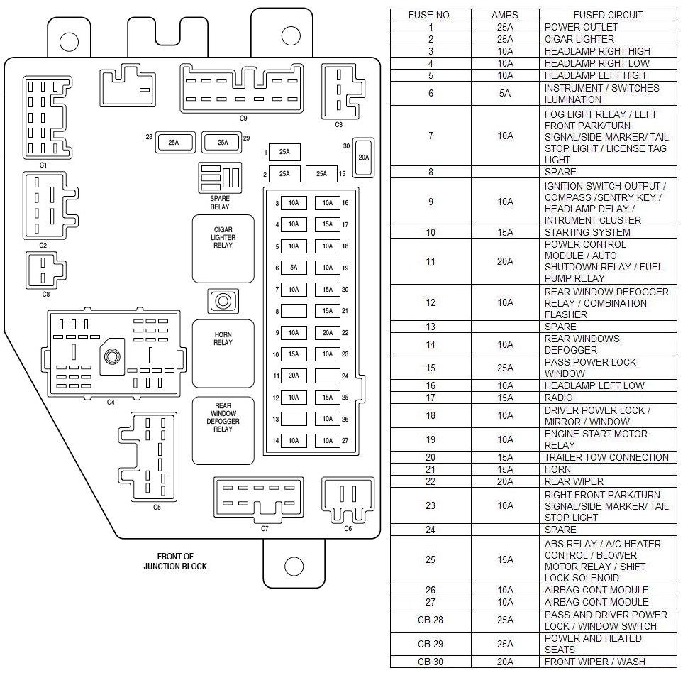 2005 freightliner columbia fuse panel diagram