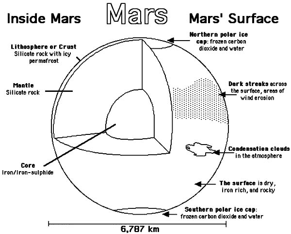 subsystems diagram of mars