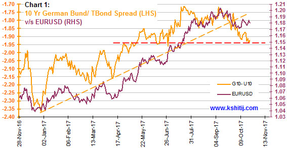 Yield Spreads and Currencies