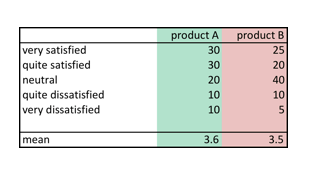 analysis of likert scale data pdf