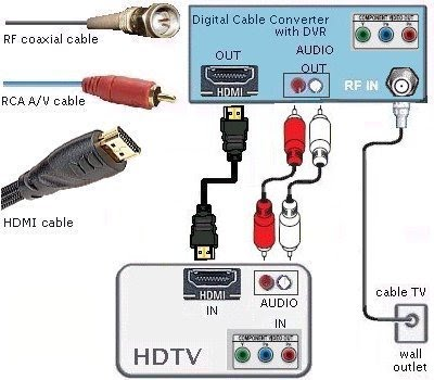 Diagramhdtv Setup car block wiring diagram