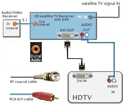 Dvr Wiring Diagram Wiring Diagram
