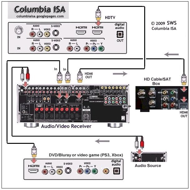 Home Theater Wiring With Cable Box Control Cables  Wiring Diagram