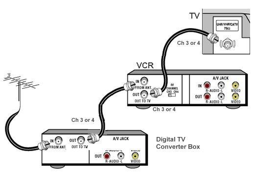wiring smart tv to internet