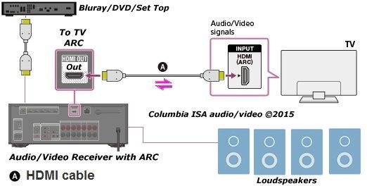 Hdmi Tv Wiring Diagram Control Cables  Wiring Diagram