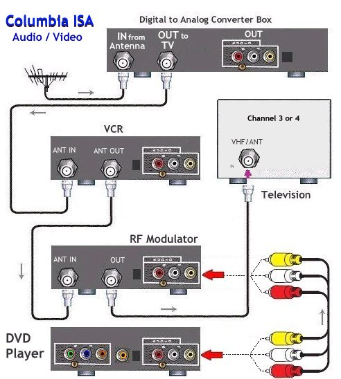 How to connect hookup a DVD player