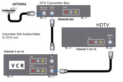 Hookup Diagrams Hdtv Vcr Connections Smart Tv Hdtv