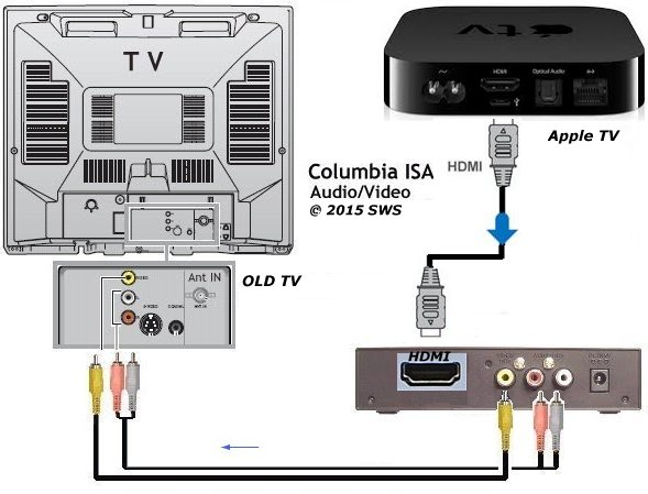 Hdmi Tv Cables Diagrams Wiring Diagram